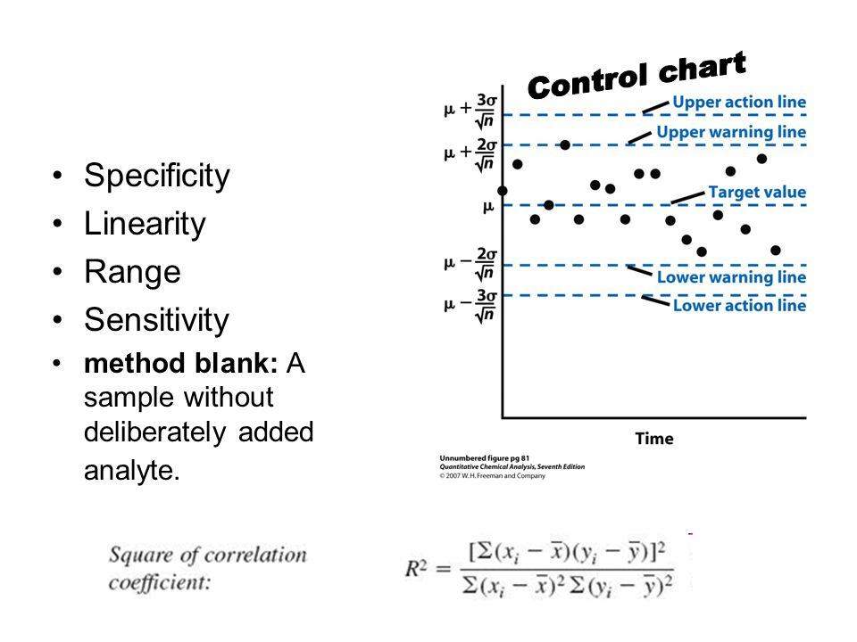 Control chart Specificity Linearity Range Sensitivity