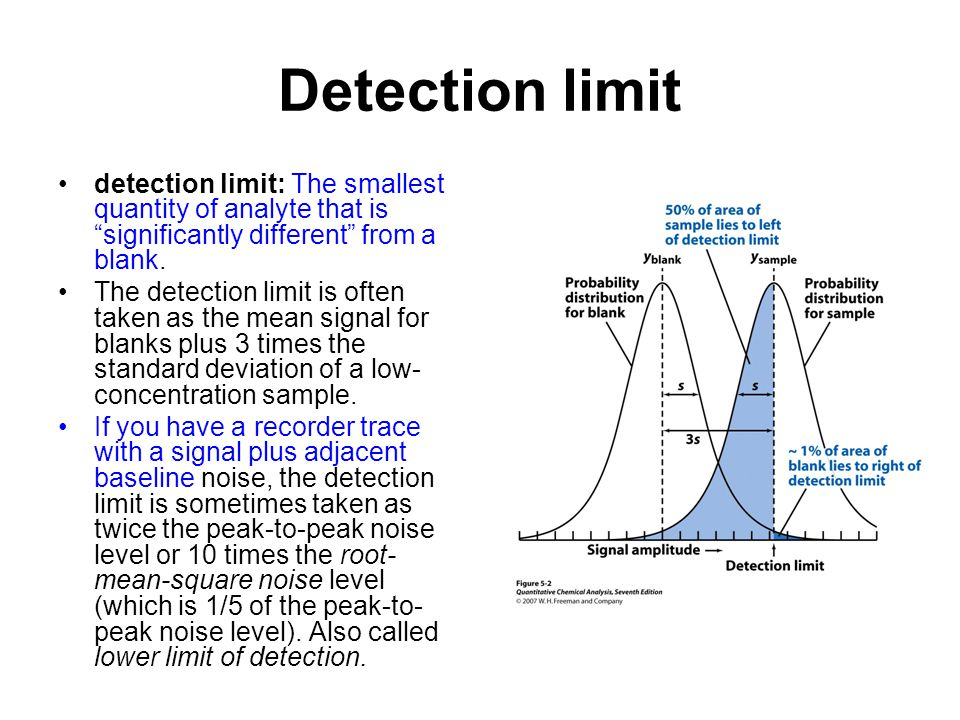 Detection limit detection limit: The smallest quantity of analyte that is significantly different from a blank.
