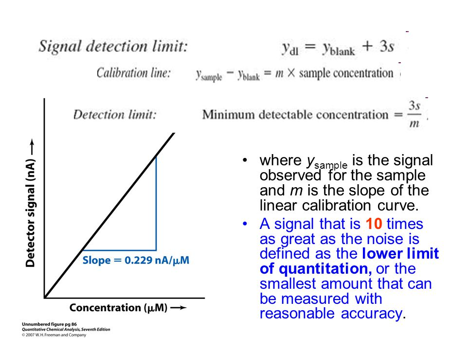 where ysample is the signal observed for the sample and m is the slope of the linear calibration curve.