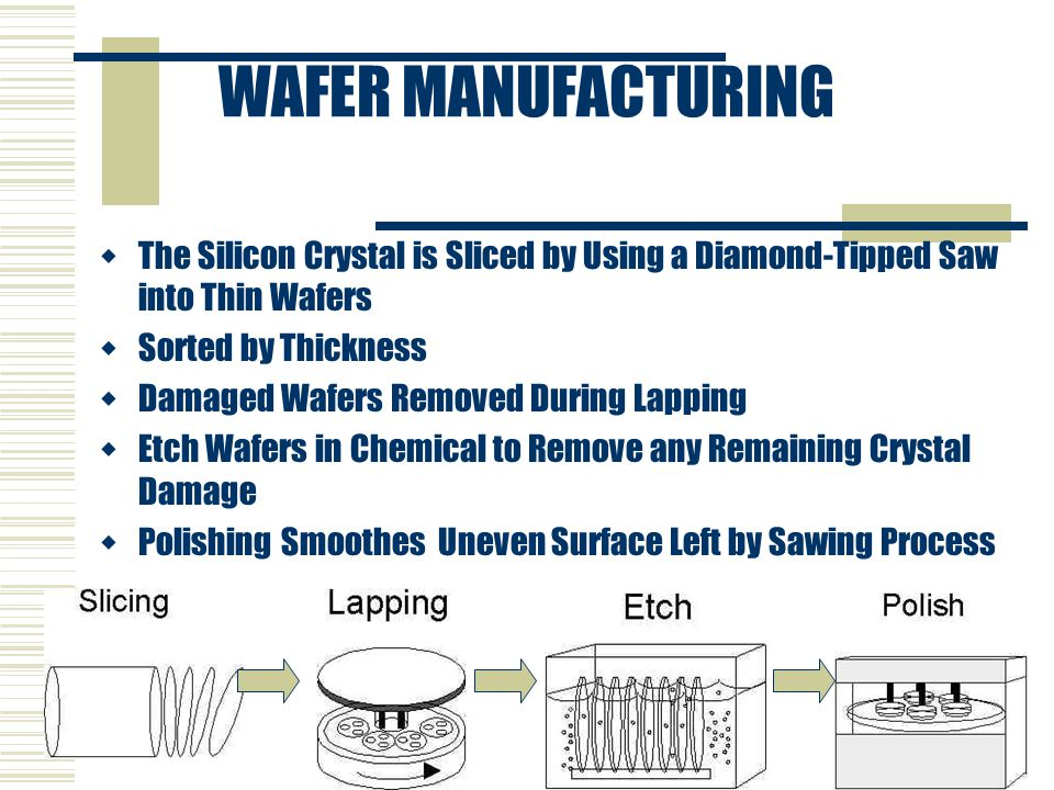 WAFER MANUFACTURING The Silicon Crystal is Sliced by Using a Diamond-Tipped Saw into Thin Wafers. Sorted by Thickness.