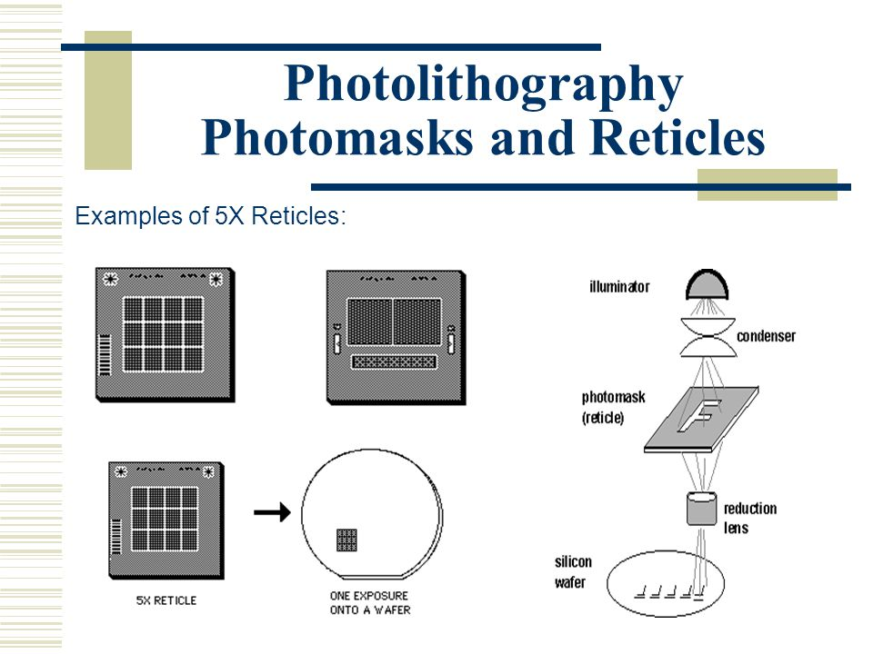 Photolithography Photomasks and Reticles