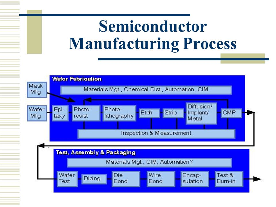 EE Semiconductor Electronics Design Project - ppt video ...