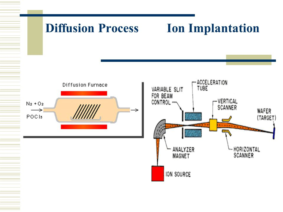 Diffusion Process Ion Implantation