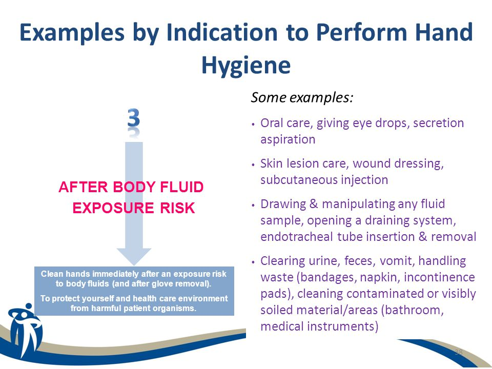 Examples by Indication to Perform Hand Hygiene