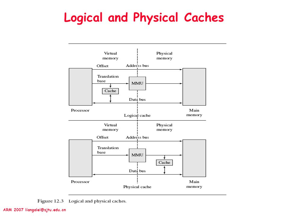 Logical and Physical Caches