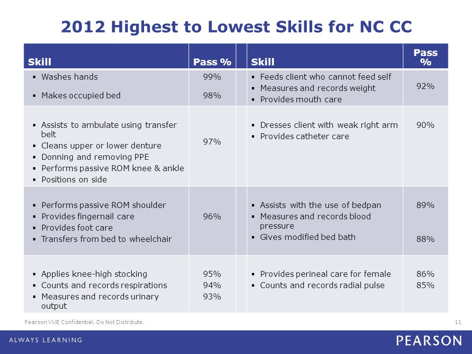 2012 Highest to Lowest Skills for NC CC