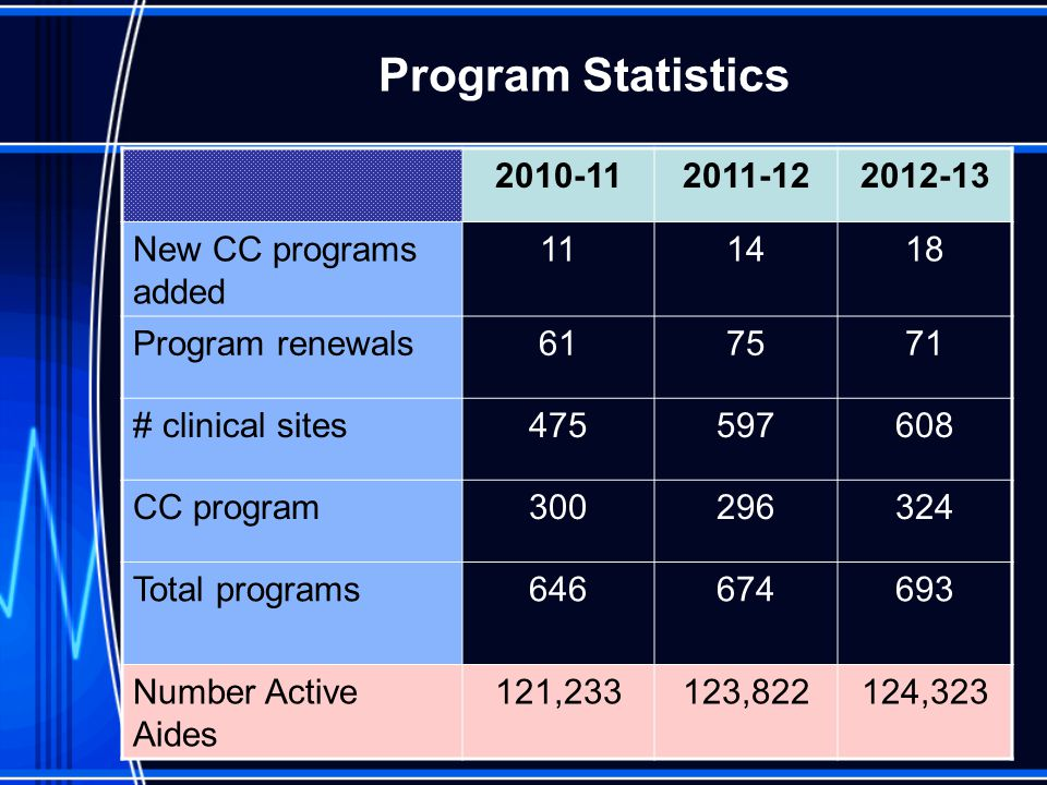Program Statistics 2010-11 2011-12 2012-13 New CC programs added 11 14