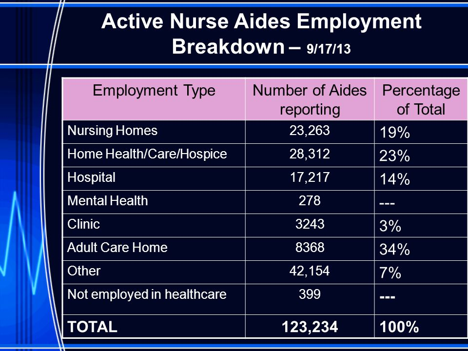 Active Nurse Aides Employment Breakdown – 9/17/13