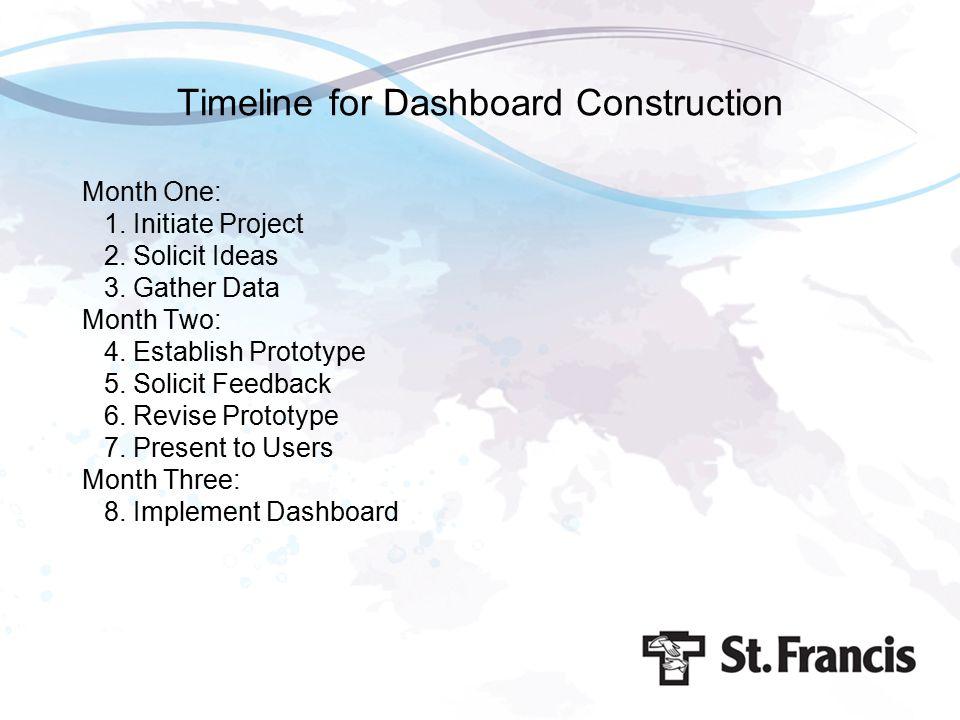 Timeline for Dashboard Construction