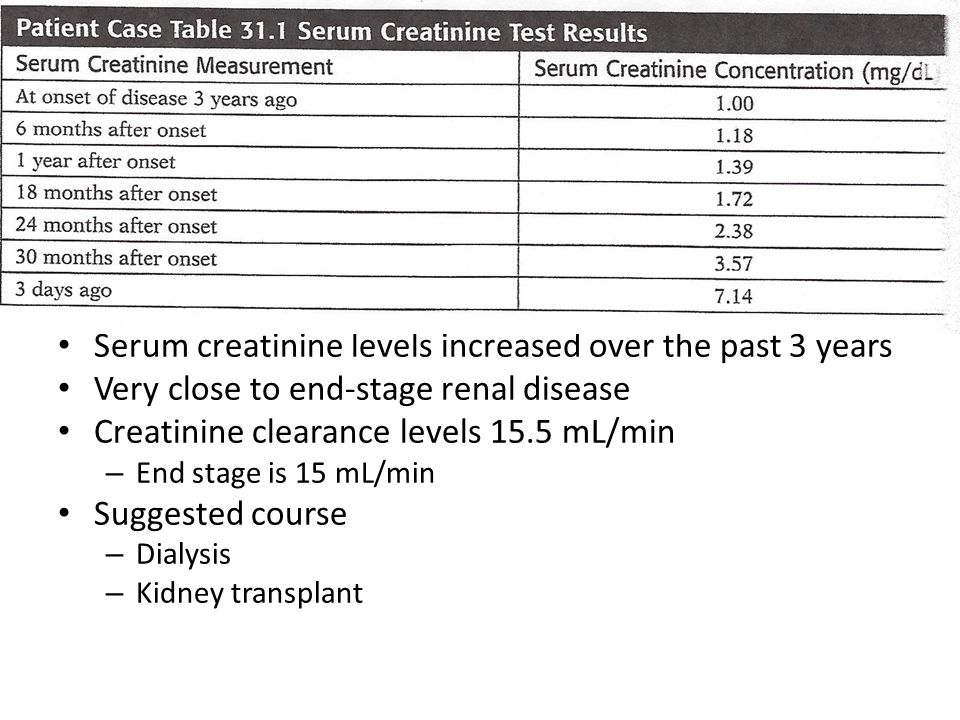 Serum creatinine levels increased over the past 3 years