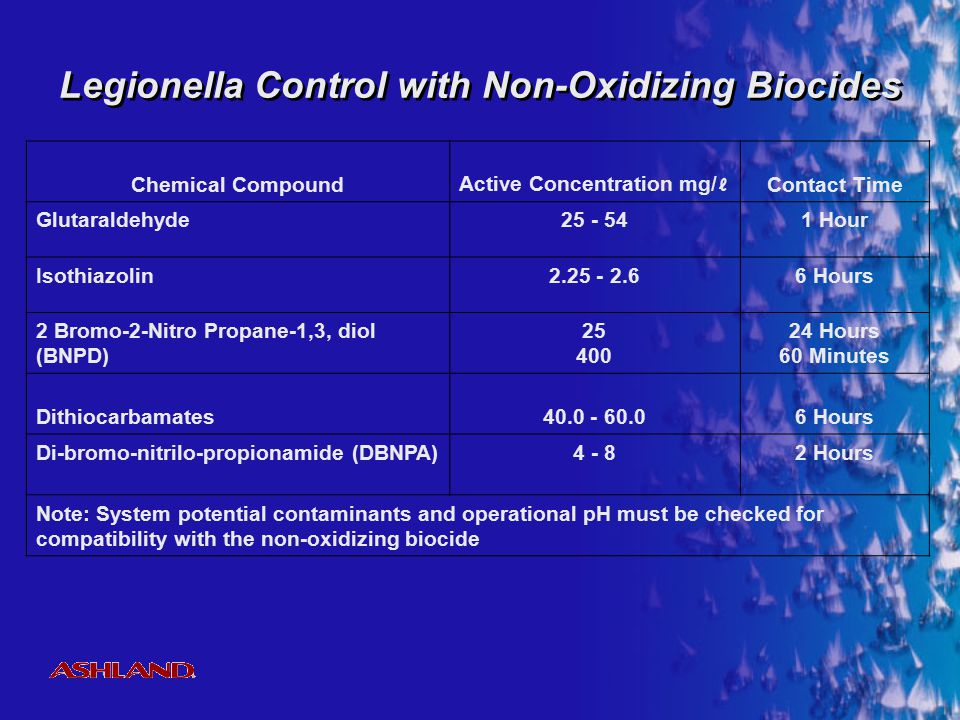Legionella Control with Non-Oxidizing Biocides