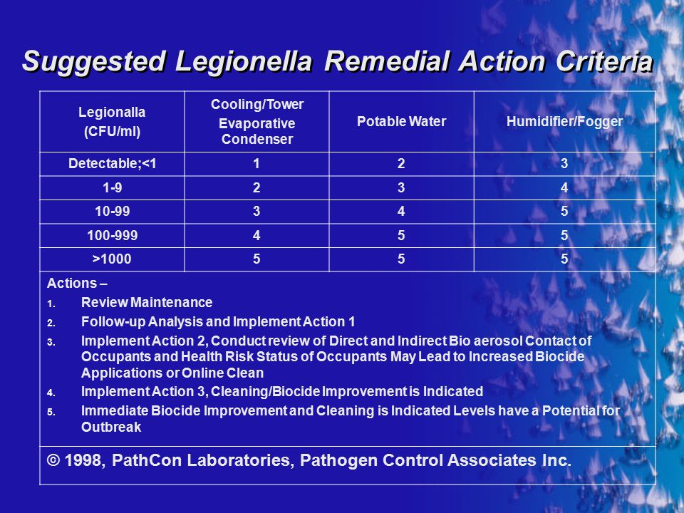 Suggested Legionella Remedial Action Criteria