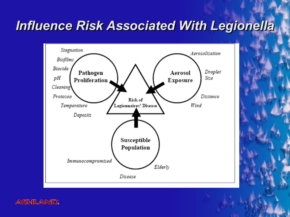 Influence Risk Associated With Legionella