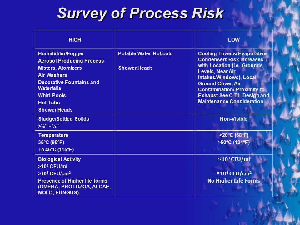 Survey of Process Risk HIGH LOW Humididifer/Fogger