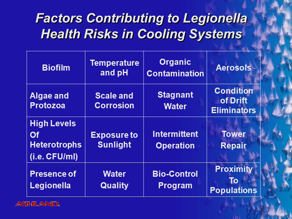 Factors Contributing to Legionella Health Risks in Cooling Systems