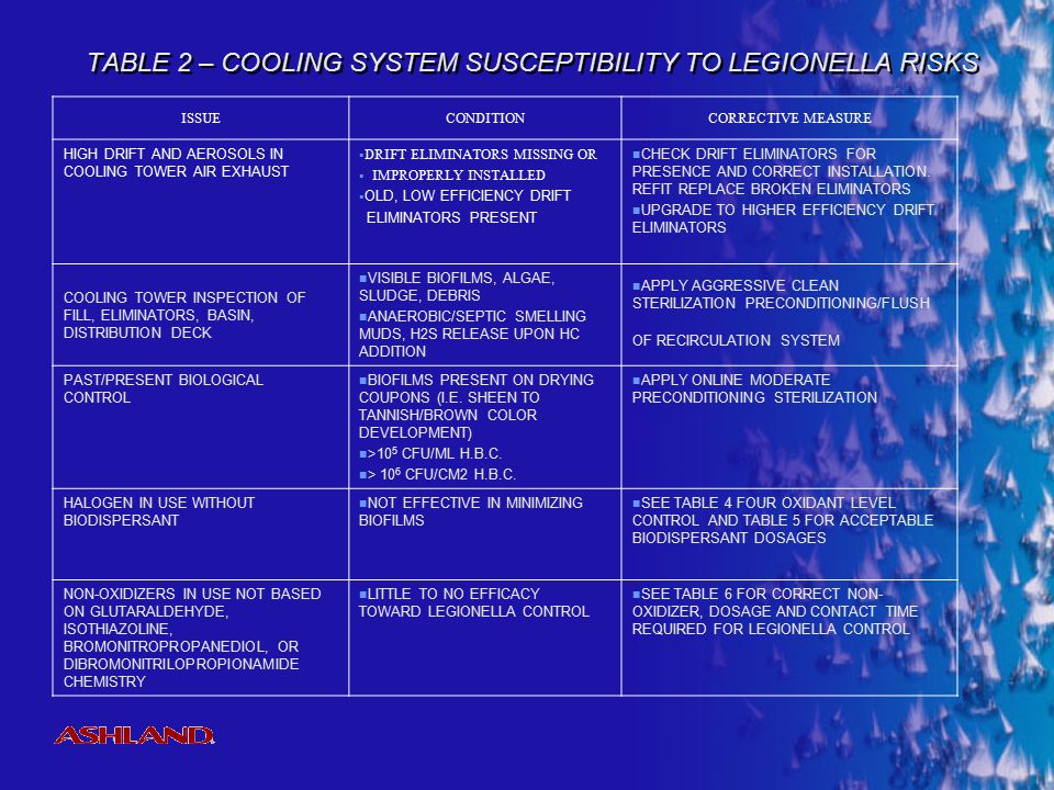 TABLE 2 – COOLING SYSTEM SUSCEPTIBILITY TO LEGIONELLA RISKS
