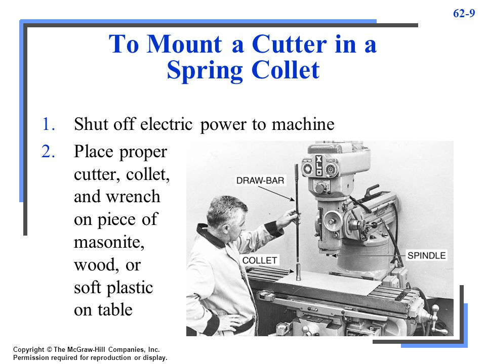 To Mount a Cutter in a Spring Collet