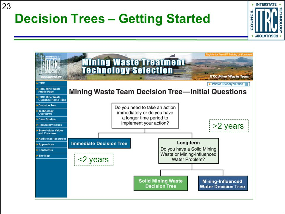 Decision Trees – Getting Started