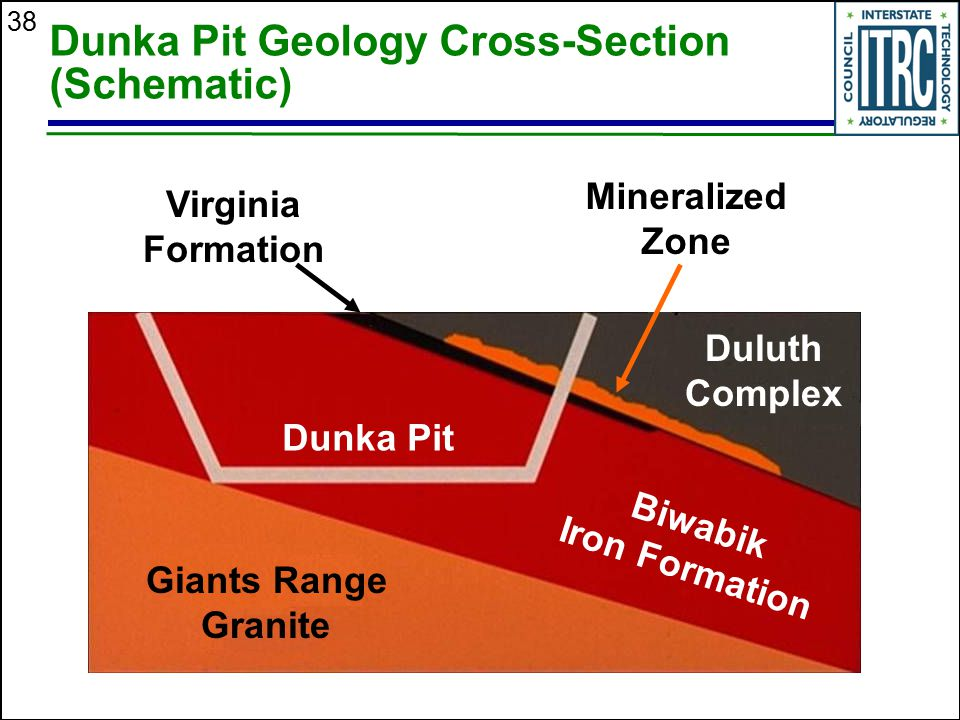 Dunka Pit Geology Cross-Section (Schematic)