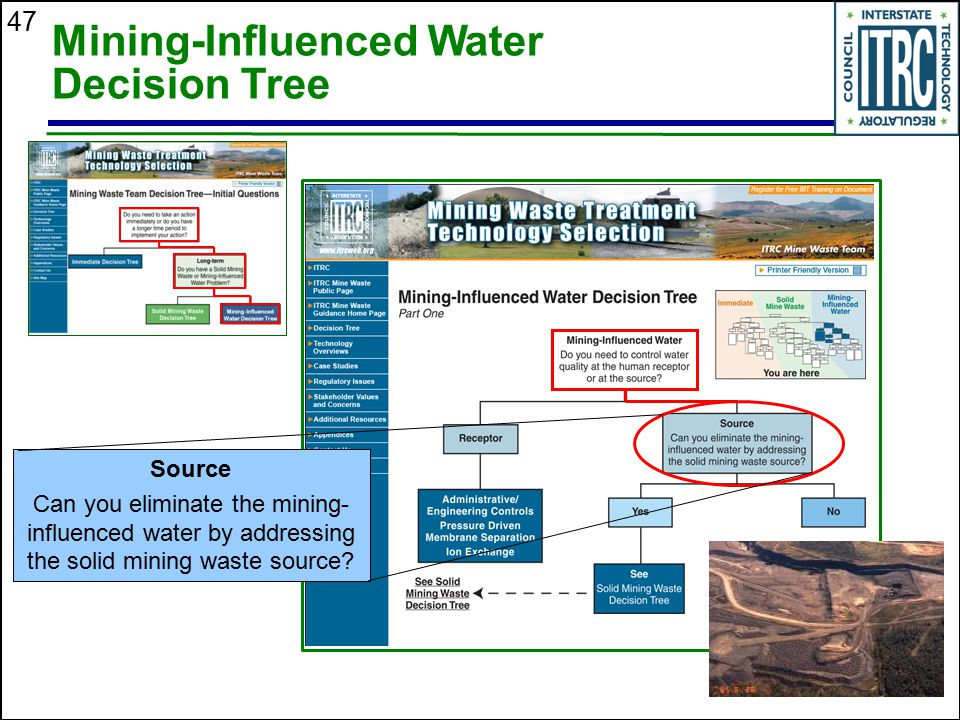 Mining-Influenced Water Decision Tree