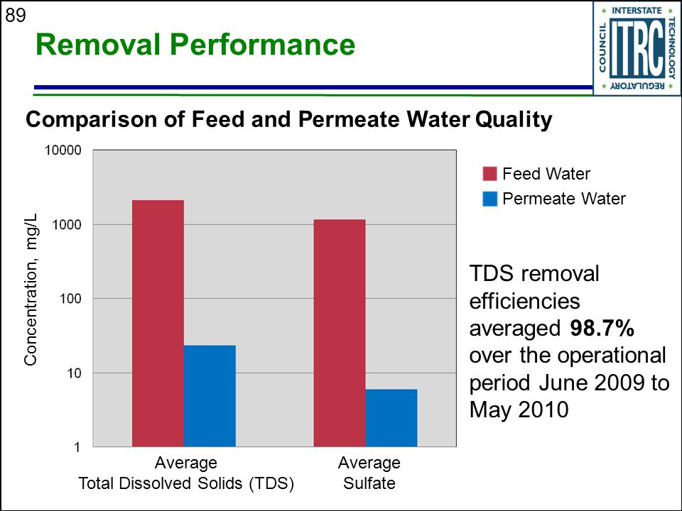 Comparison of Feed and Permeate Water Quality