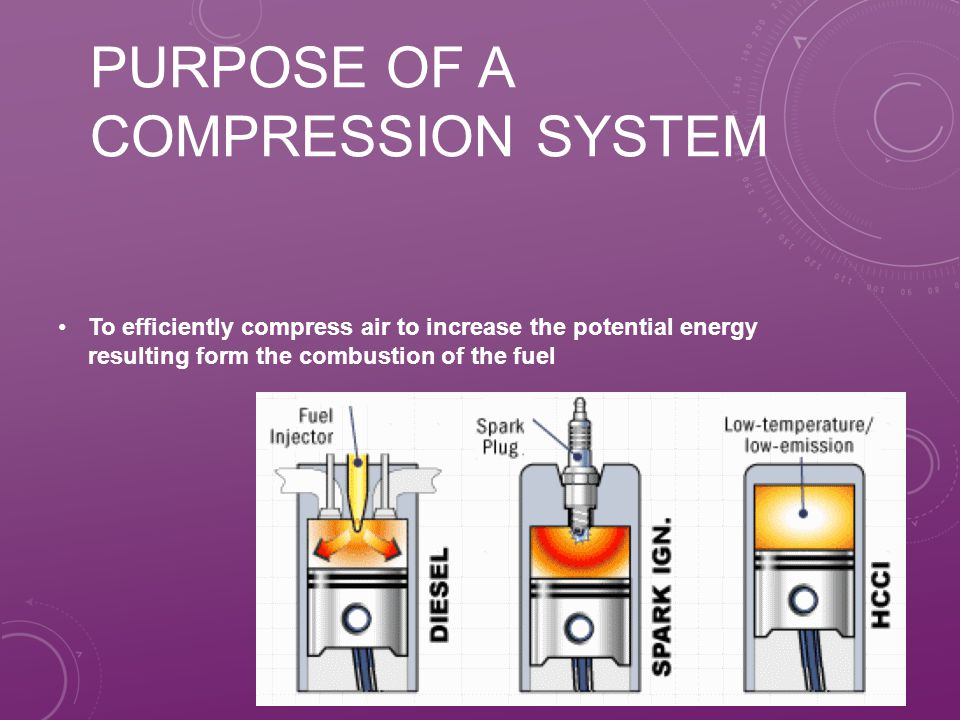 Purpose of a compression system