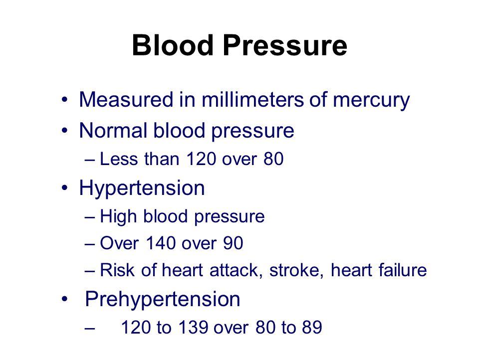 Blood Pressure Measured in millimeters of mercury