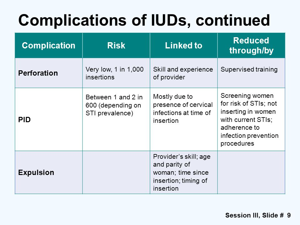 Complications of IUDs, continued