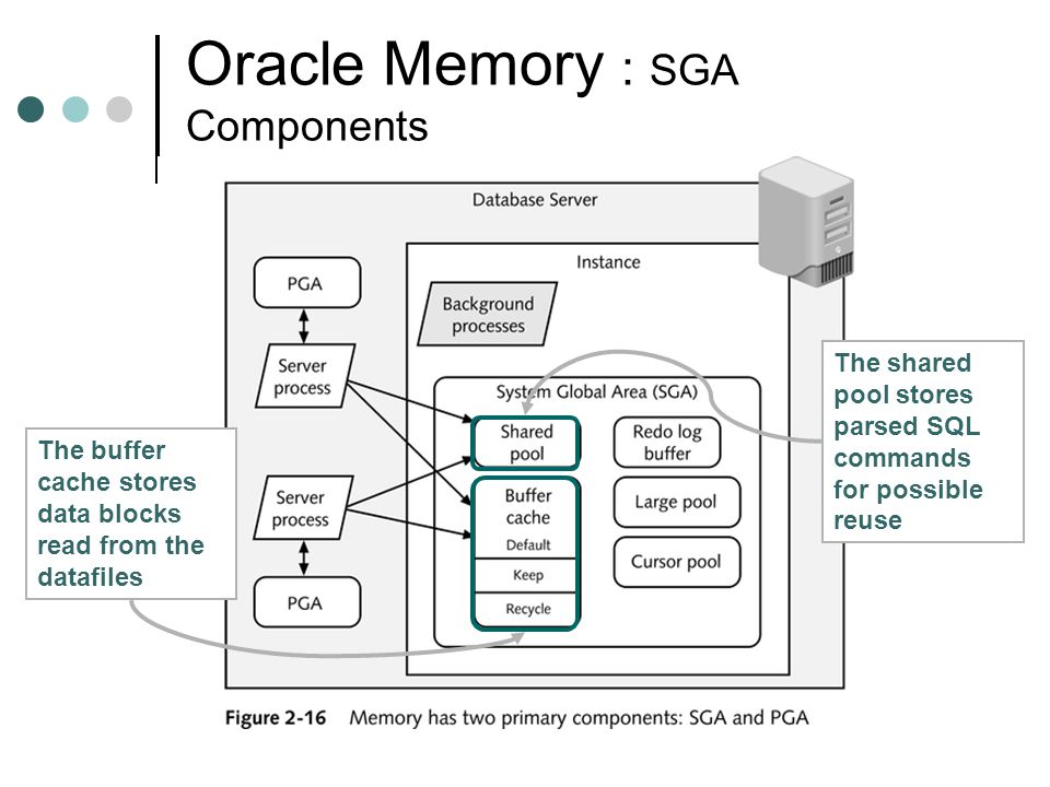 Oracle Memory : SGA Components