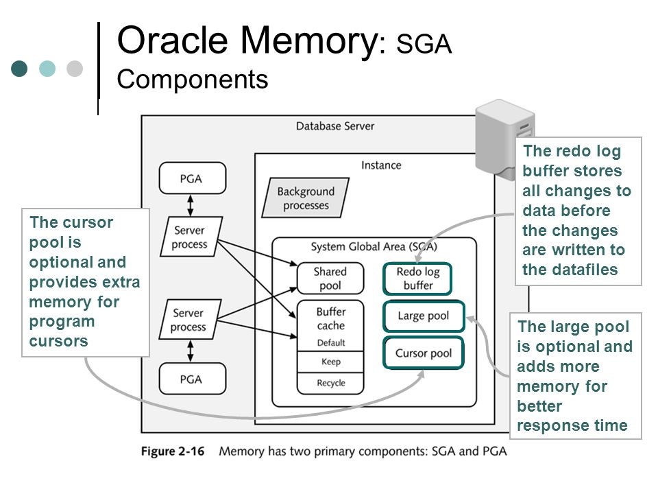 Oracle Memory: SGA Components