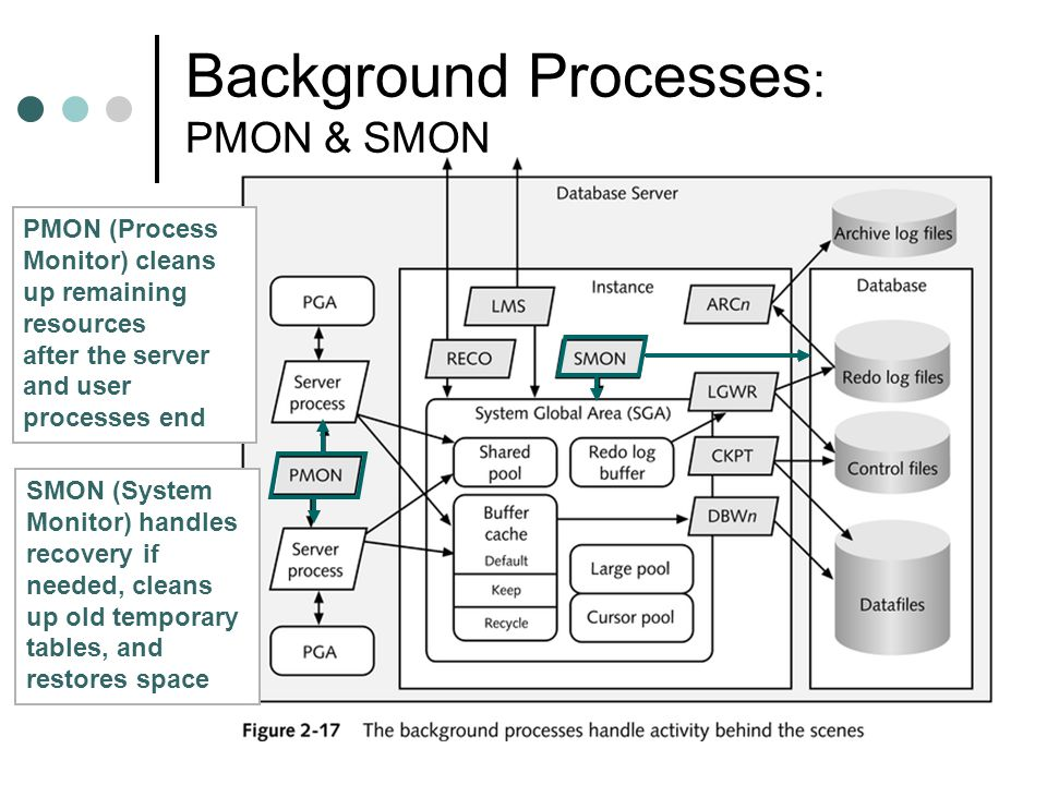 Background Processes: PMON & SMON