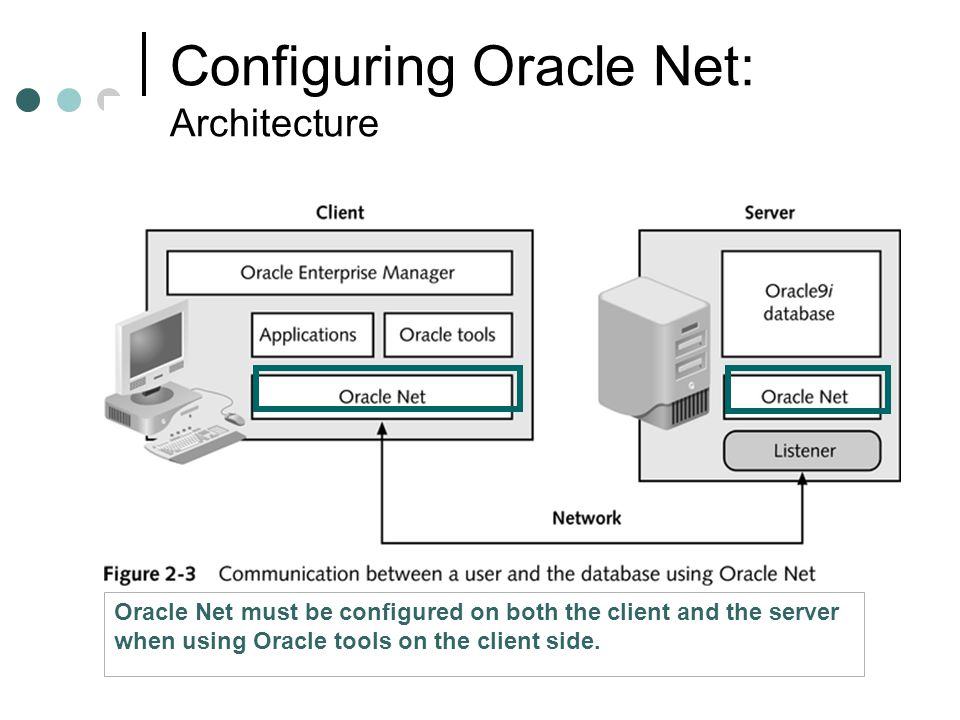 Configuring Oracle Net: Architecture