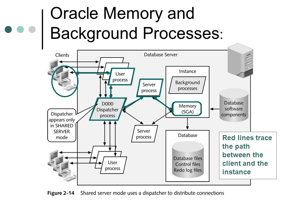 Oracle Memory and Background Processes: Connecting to a Shared Server