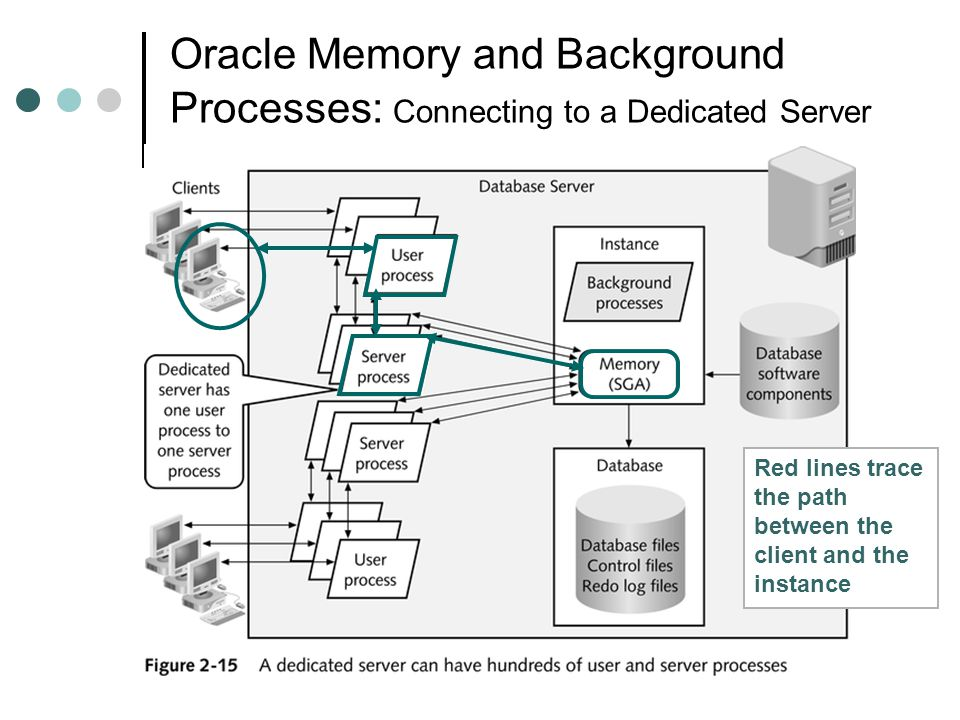 Oracle Memory and Background Processes: Connecting to a Dedicated Server