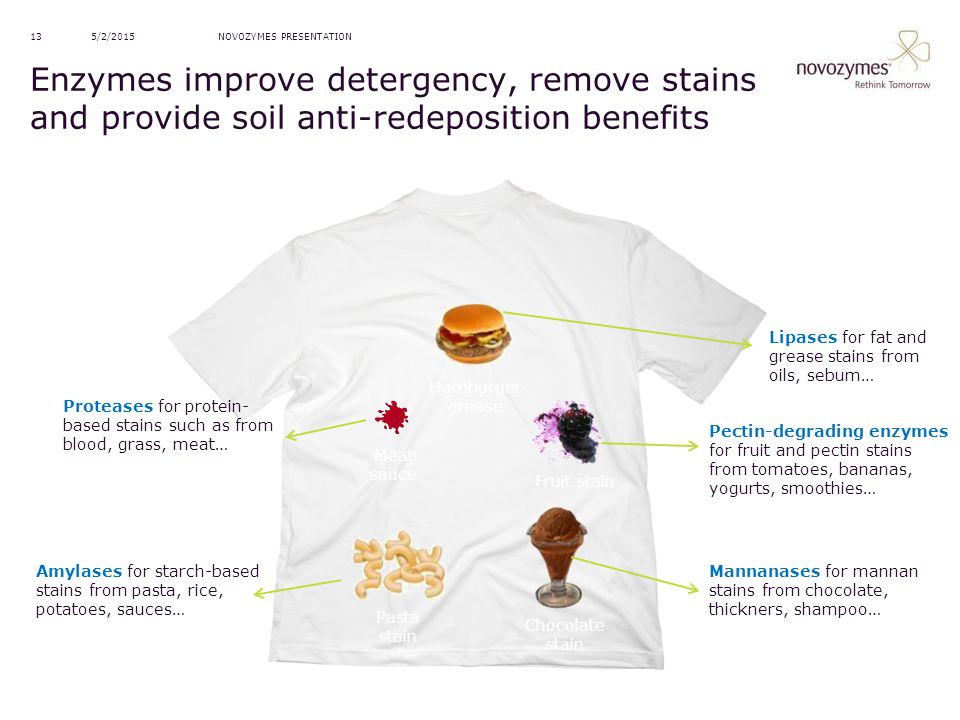 4/14/2017 NOVOZYMES PRESENTATION. Enzymes improve detergency, remove stains and provide soil anti-redeposition benefits.
