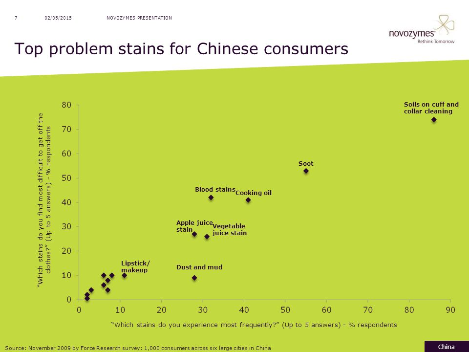 Top problem stains for Chinese consumers