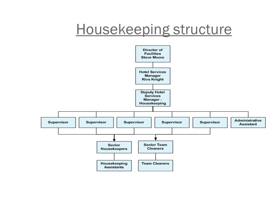 housekeeping deprtment chart picturte in hotl: Housekeeping structure ppt video online download