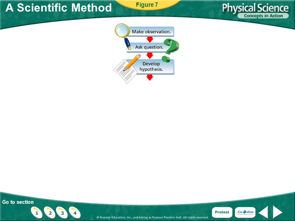 A Scientific Method Figure 7