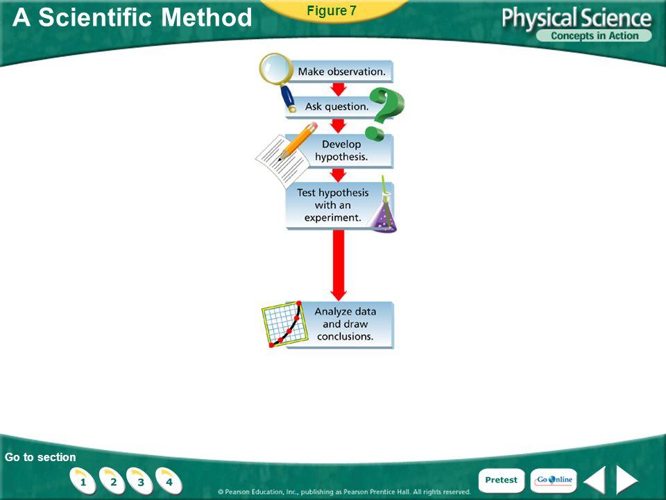 A Scientific Method Figure 7