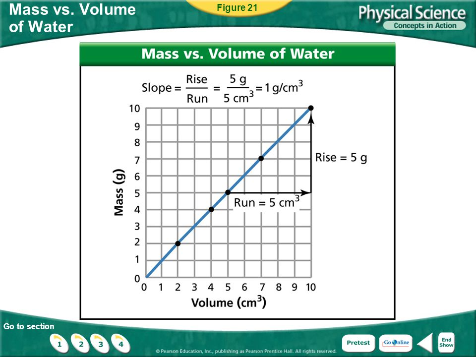 Figure 21 Mass vs. Volume of Water