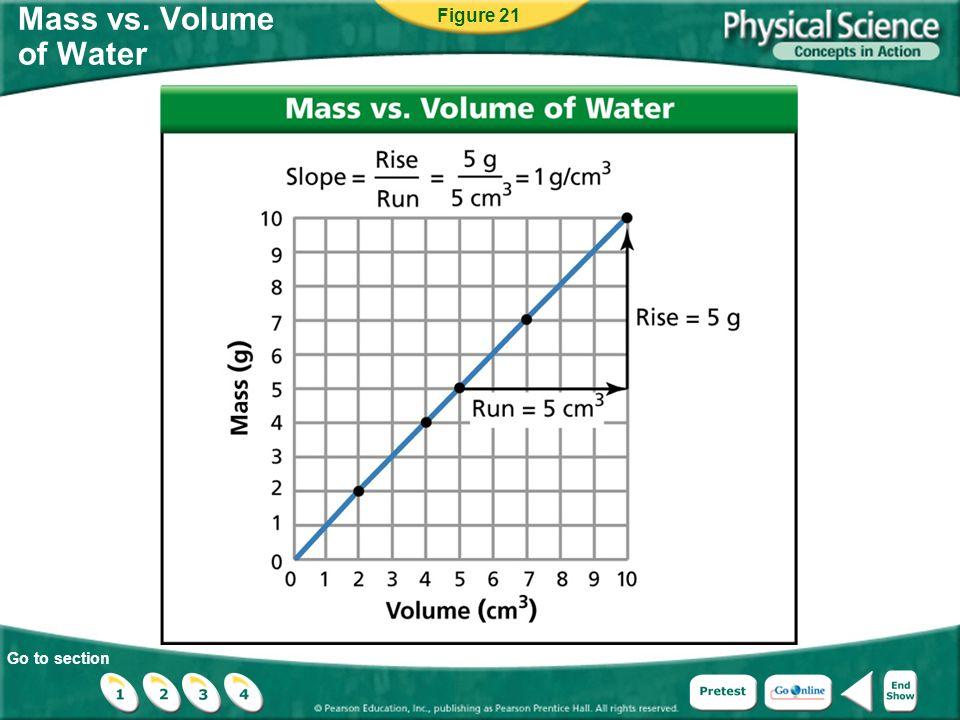 Figure 21 Mass vs. Volume of Water