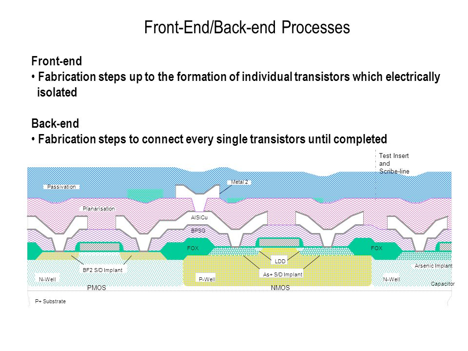 Front-End/Back-end Processes