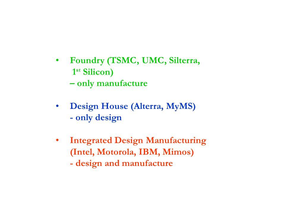 Foundry (TSMC, UMC, Silterra, 1st Silicon) – only manufacture