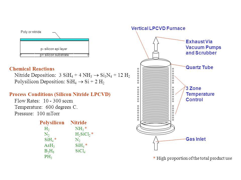 Nitride Deposition: 3 SiH4 + 4 NH3  Si3N4 + 12 H2