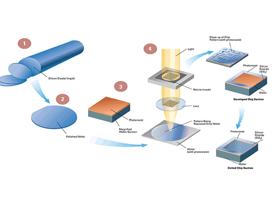 Photolithography