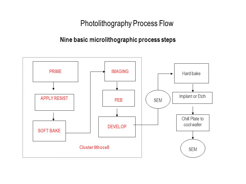 Photolithography Process Flow