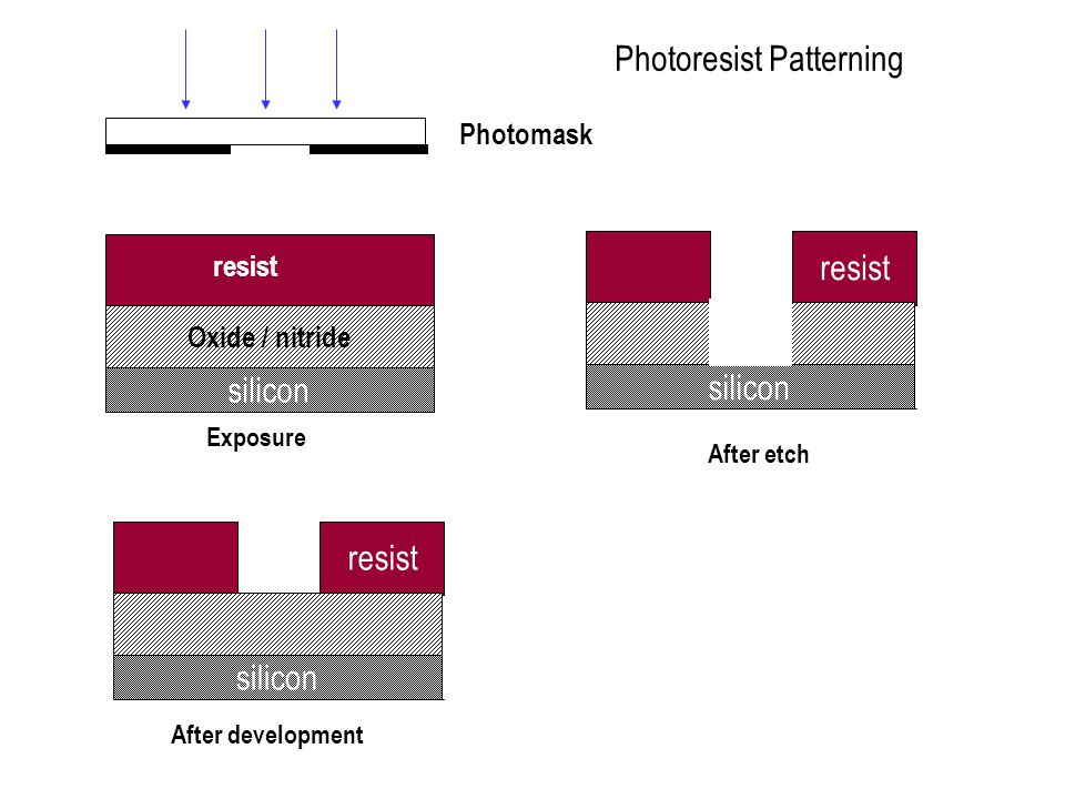 Photoresist Patterning
