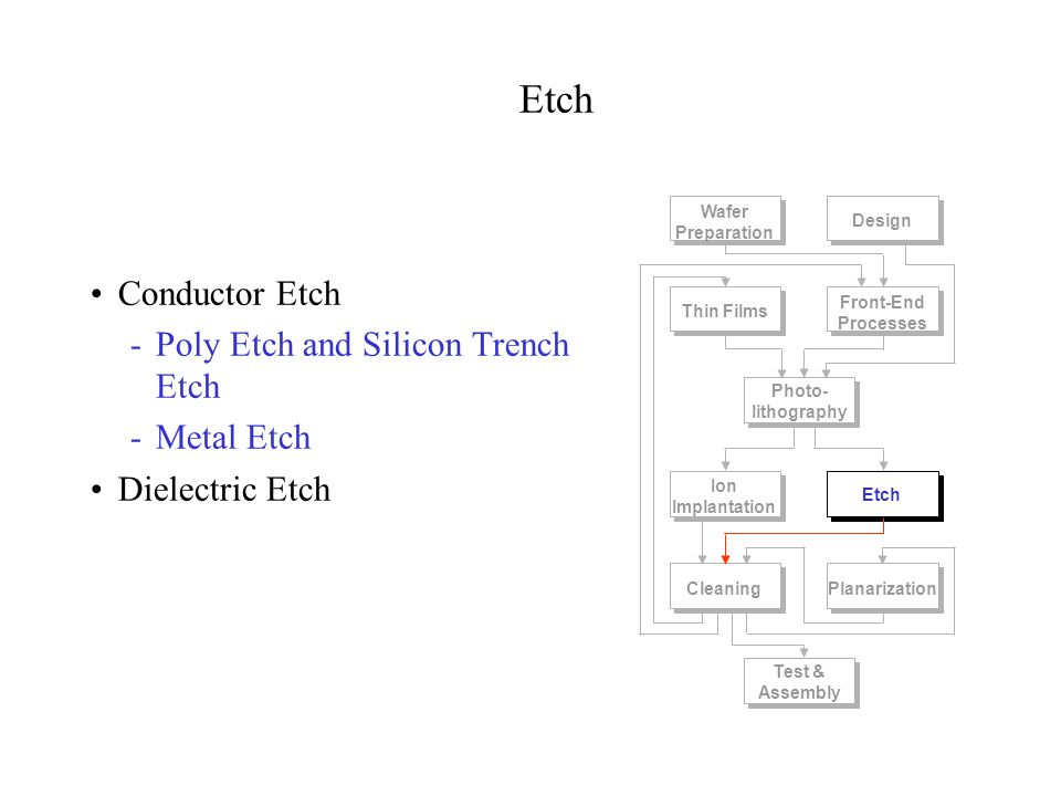 Etch Conductor Etch Poly Etch and Silicon Trench Etch Metal Etch