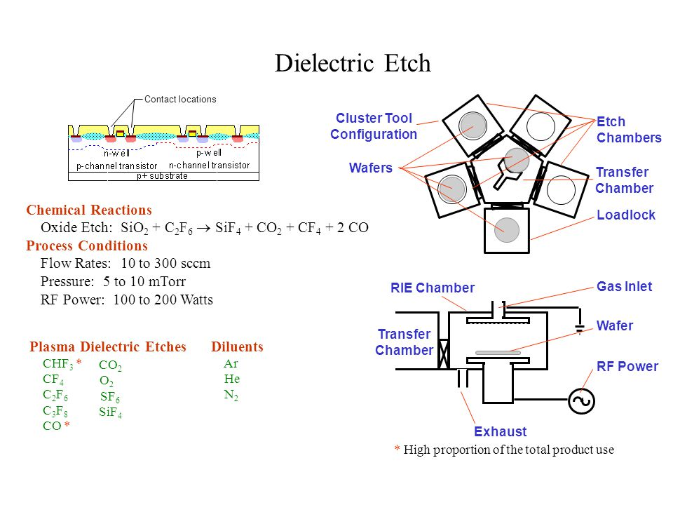 Dielectric Etch Chemical Reactions