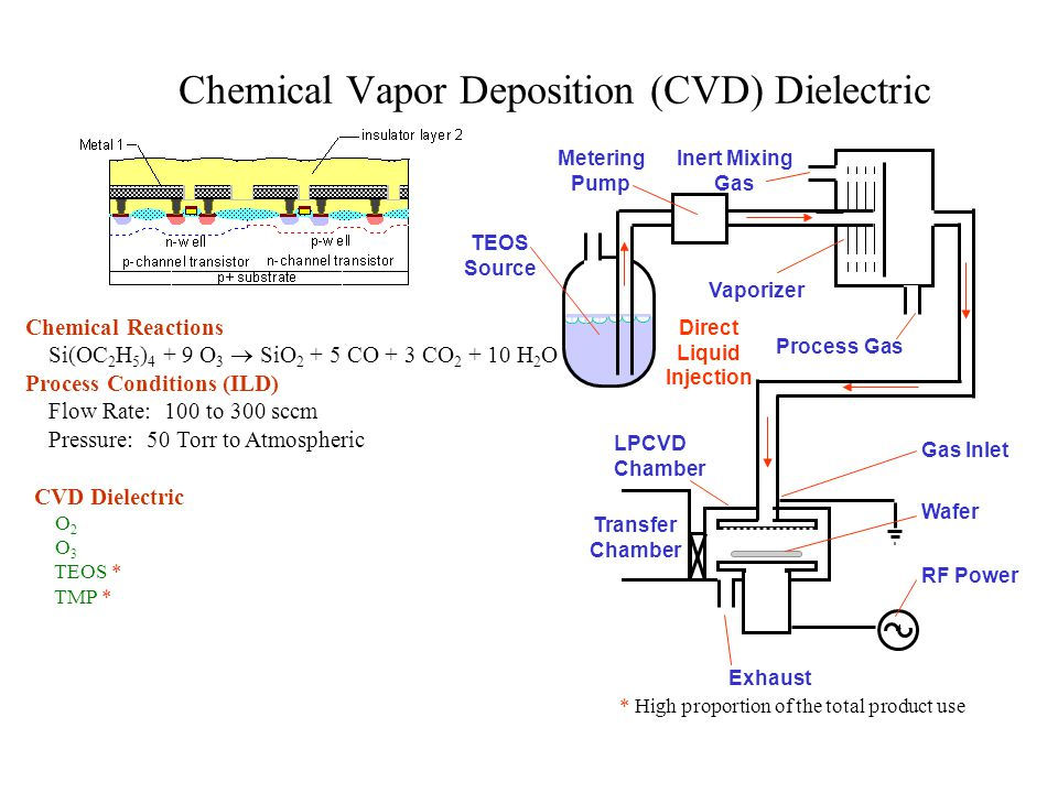 Chemical Vapor Deposition (CVD) Dielectric
